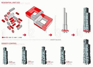 Concept design for MoMA Tower at 53 W 53 by Axis Mundi  Domus