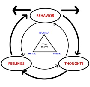Diagram shows emotions, thoughts, and behaviors influence each other.