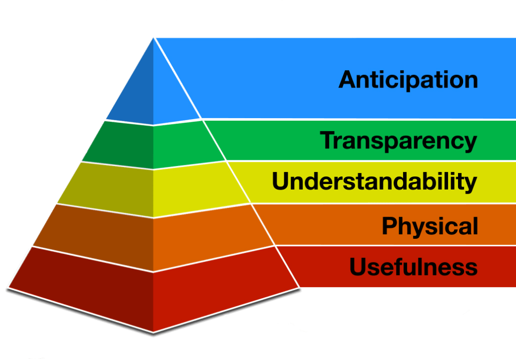 Crawley's Hierarchy of IT Needs
