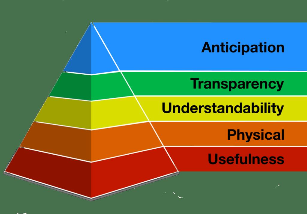 Crawley's Hierarchy of IT Needs