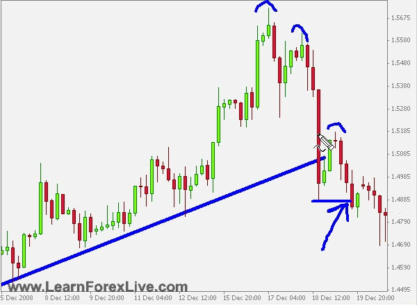 Learn Forex Trading - Module No 1 - Video 005 (Forex Price Sequence Reading)