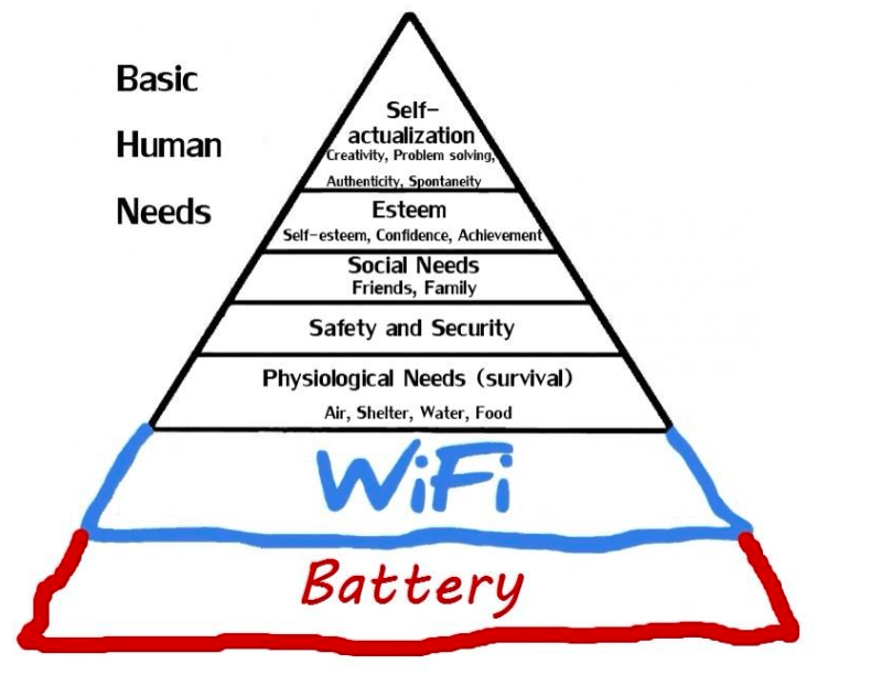 The new hierarchy of Pavlov's needs. Source: Capitalogix