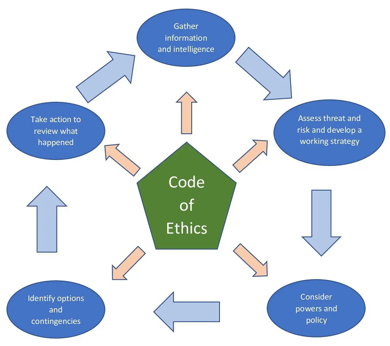 Ethics Professional Responsibility: Why Did The Boys In Blue Turn Into The Boys In Black? (Part 3