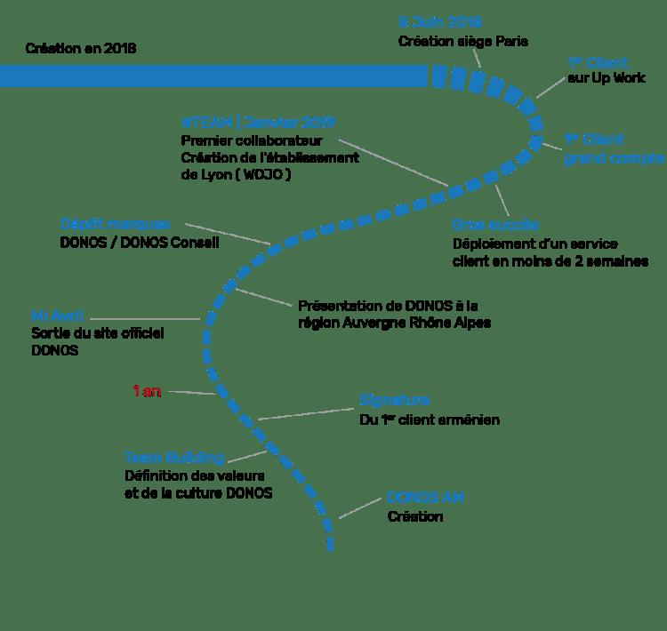Timeline de l'histoire de DONOS