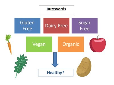 Buzzwords- Why I check twice Advice Health