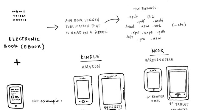 What is a book in the digital age?