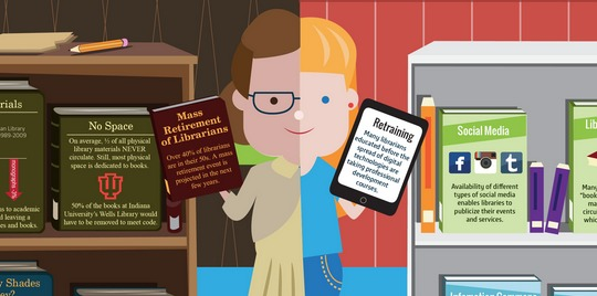 The future-proof library (infographic)