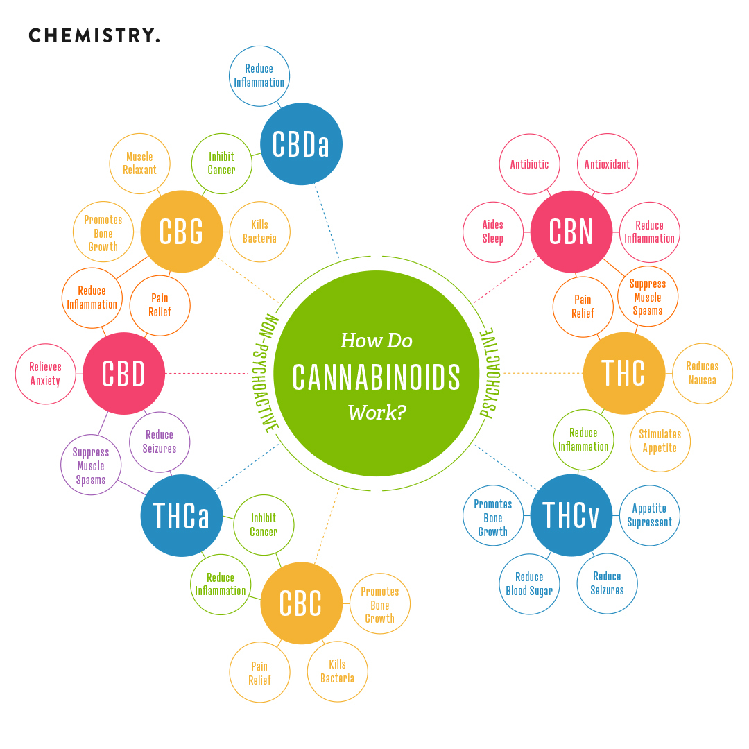 The Lowdown on a New High: Exploring Rare and Exotic Cannabinoids