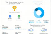 Doonited News, December 2019 (Only One Month), Performance Metrics By Google Analytics