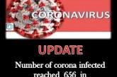 देहरादून जनपद में कोरोना संक्रमितों की संख्या 656 पहुंची