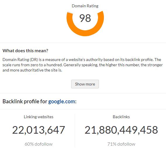 Domain Rating Score