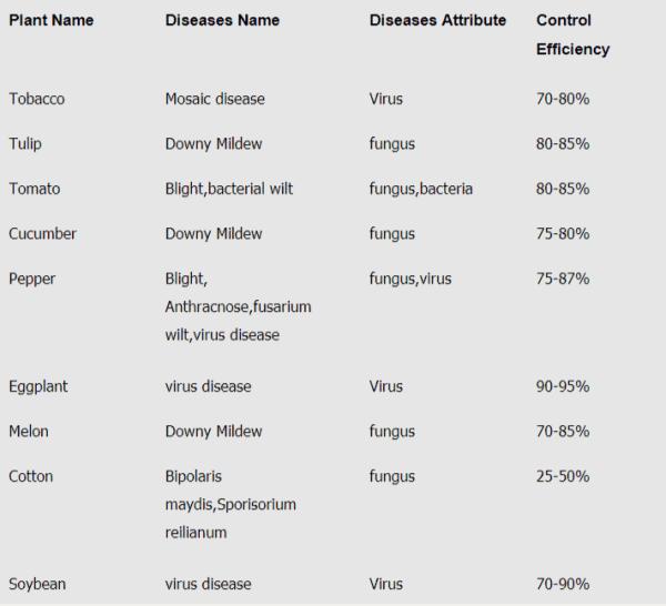 Cos control plant diseases