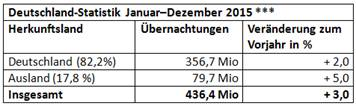 berlin besucherstatistik 2015 2