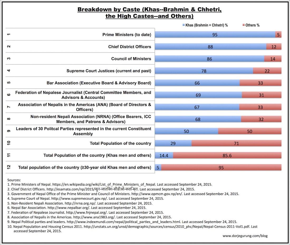 breakdown by caste - resized