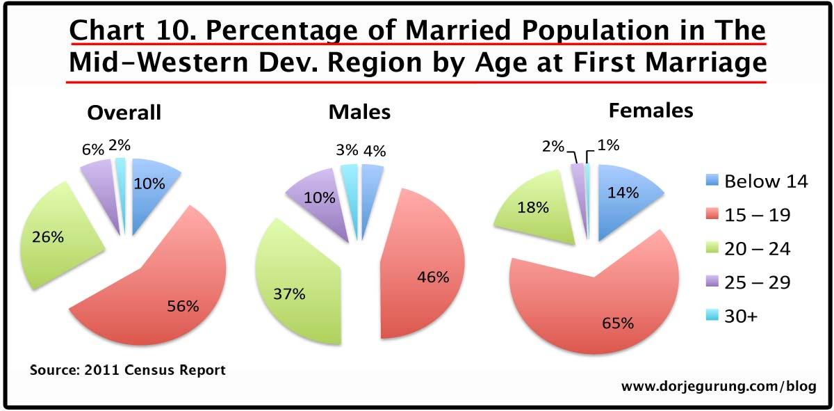 10. marriage age - mid-western dev region population