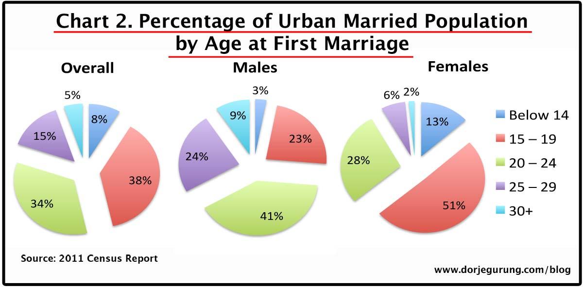 2. marriage age - urban population