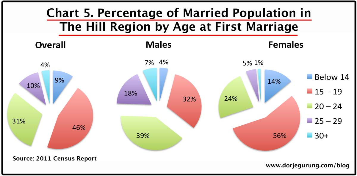 5. marriage age - hill population
