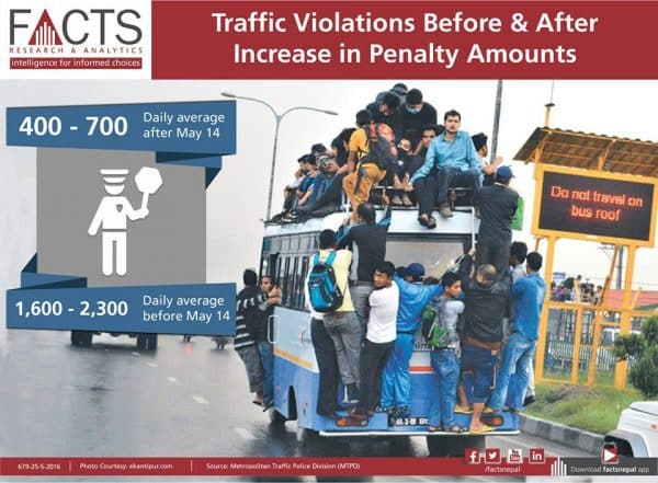 incidence of traffic violations