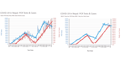 COVID-19 Nepal: Sept. 15 Status Update