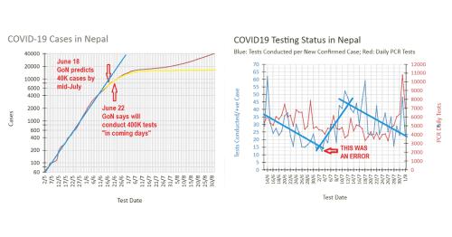 COVID-19 Nepal: Sept. 5 Status Update