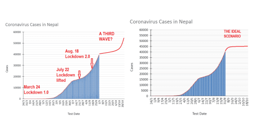 Coronavirus and Nepal: What Happened, Why, and Now What?