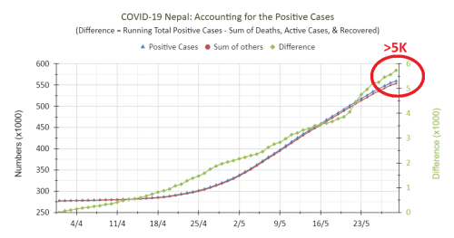 COVID-19 Nepal, May 2021: What happened to 5K Confirmed Cases?!