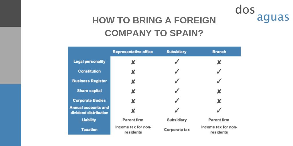 Bring a company to Spain-Dos Aguas Blog