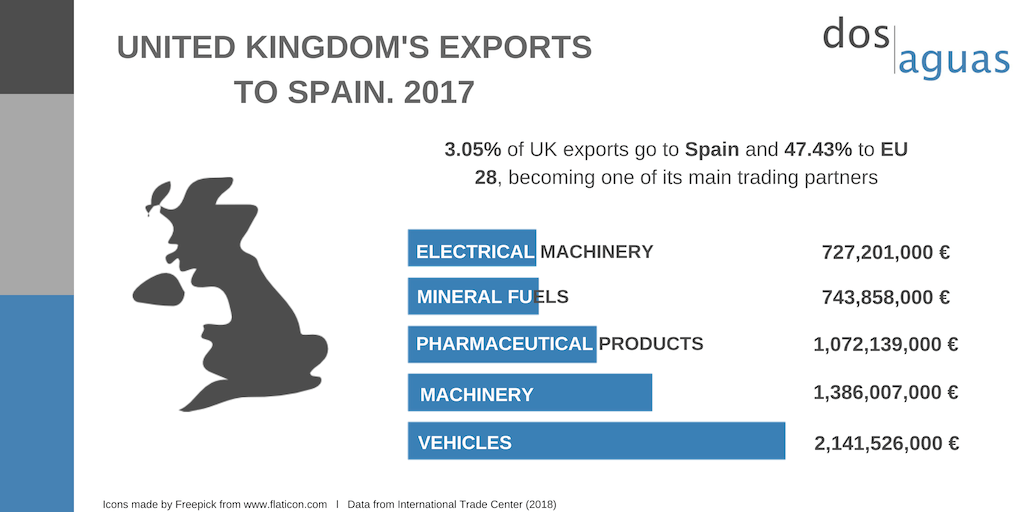 Dos Aguas Blog- United Kingdom exports from Spain 2017
