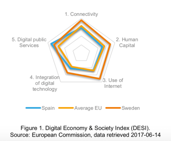European Digital Economy & Society Index (DESI), Spain, Sweden, Average EU
