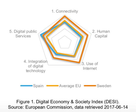 European Digital Economy & Society Index (DESI), Spain, Sweden, Average EU