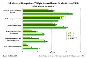 Computer und Schule