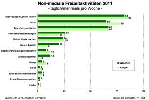 Non-mediale Freizeitaktivitäten 2011