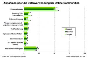 Annahmen über die Datenverwendung bei Online-Communities