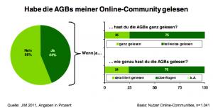 Habe die AGBs meiner Online-Community gelesen