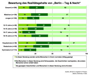 """Bewertung des Realitätsgehalts von """"Berlin – Tag & Nacht"""""""