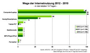 Wege der Internetnutzung 2010-2012
