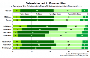 Datensicherheit in Communities 2012