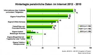 Hinterlegte persönliche Daten im Internet 2012 - 2010