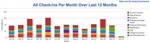 Foursquare Jahresstatistik