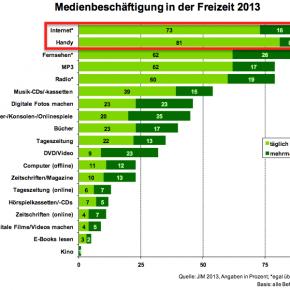Medienbeschäftigung 2013
