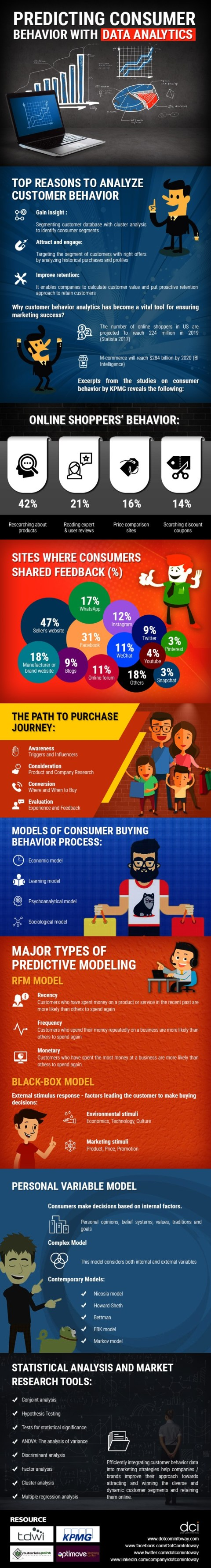 Data Analytics Can Help Predict Consumer Behavior