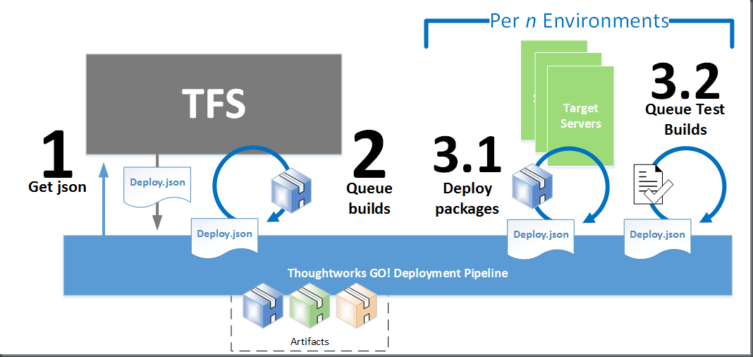 Step 1 - Get json; Step 2 - Queue packaging builds and store packages as artifacts in pipeline; Step 3.1 - Deploy packages to target servers in json file; Step 3.2 - Queue test builds for environment