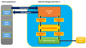 Creating ASPNET Web API with MVC 6   DotNetCurry