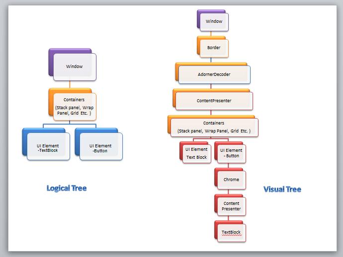 Logical & Visual Tree
