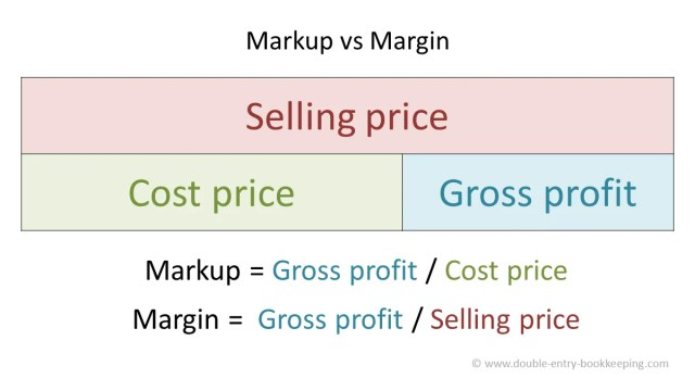 Markup vs Margin  Double Entry Bookkeeping