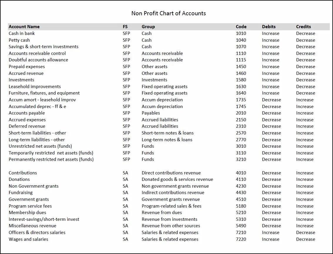 Nonprofit Chart Of Accounts Template