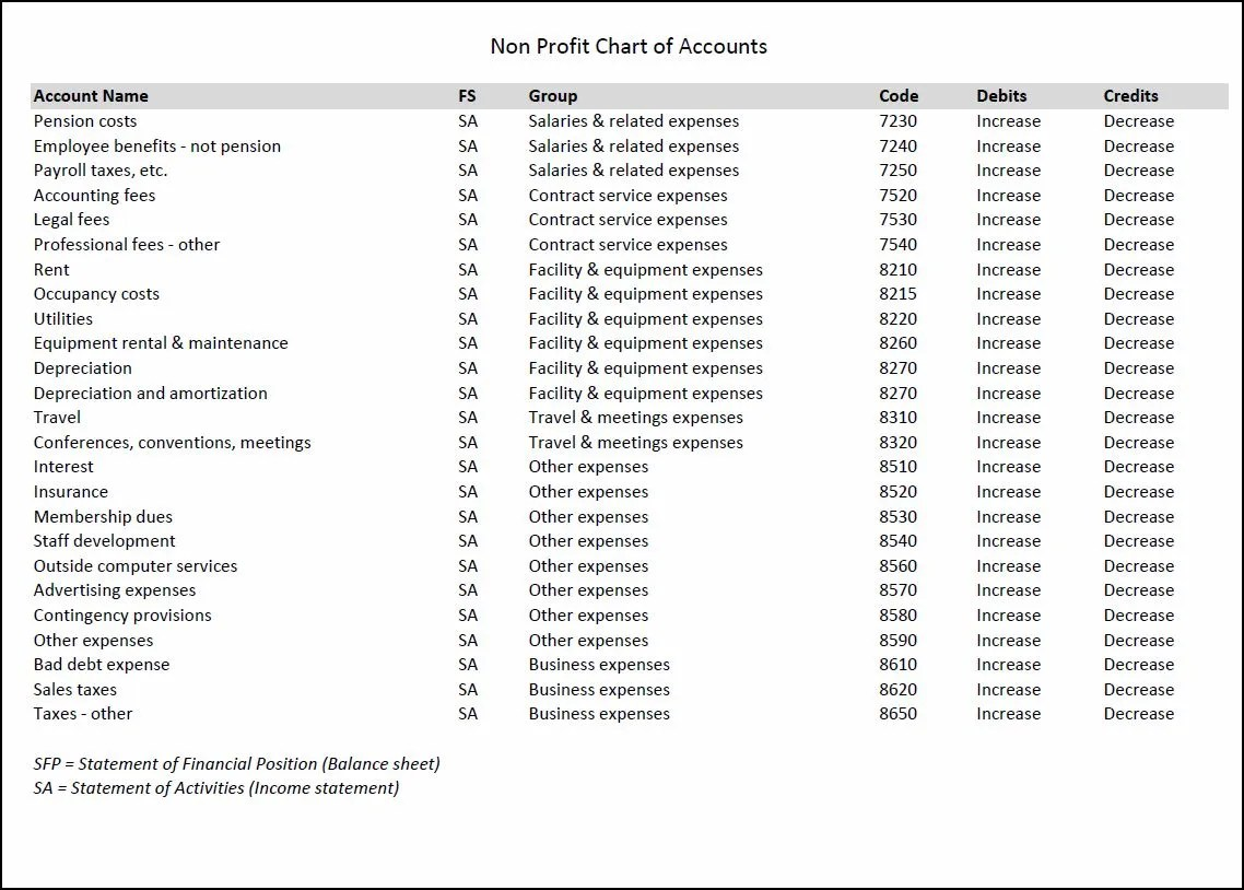 Standard Chart Of Accounts In Excel