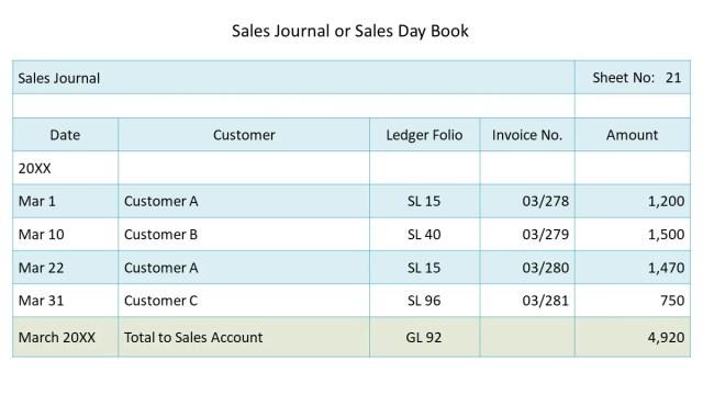 Sales Journal (Sales Day Book)  Double Entry Bookkeeping