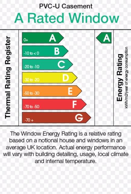 Energy Rating Diagram