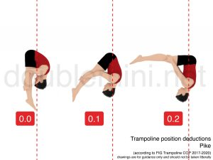 trampoline position deductions pike